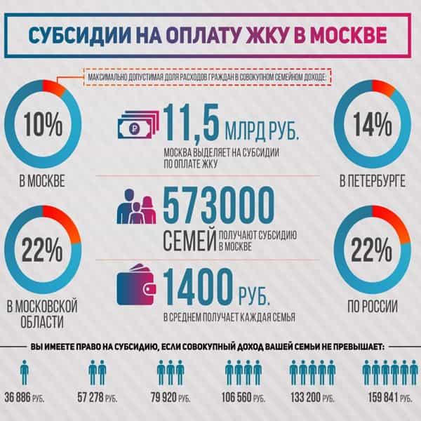 Субсидии на ЖКХ в Москве