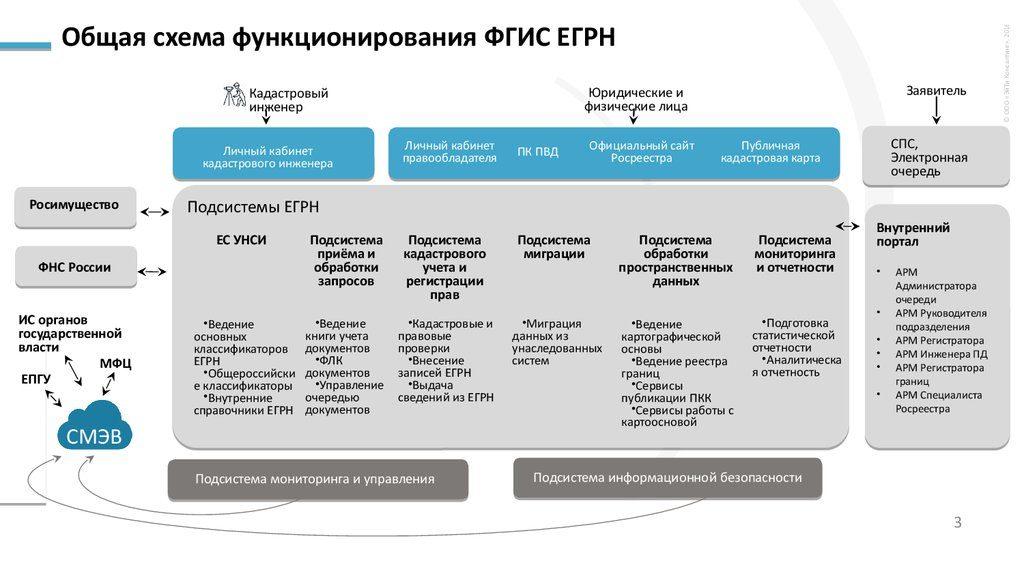 Схема работы ФГИС ЕГРН